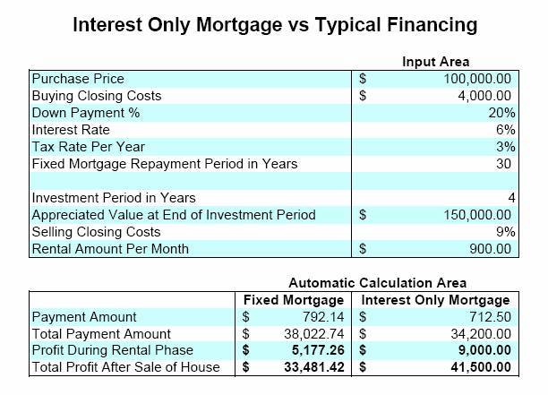 Interest Only Mortgage vs Typical Financing
